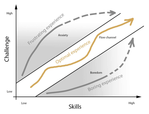 gamification 3 flow